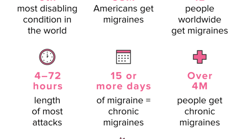 Three Part Migraine Series: Part Two – Causes and Symptoms